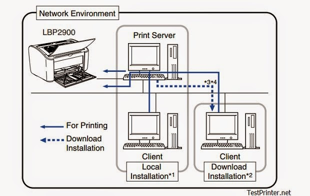 printnetwork-canon2900
