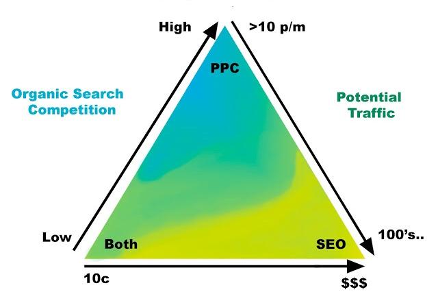 mỗi quan hệ giữa SEO và PPC